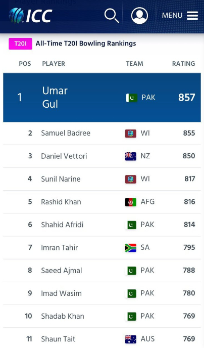 Umar Gul is still in the list of all-time T20I bowlers. Other than that, five Pakistanis are in the list but none of them has made in the ICC T20I team of the decade. Why?