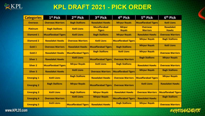 KPL 2021 Draft
